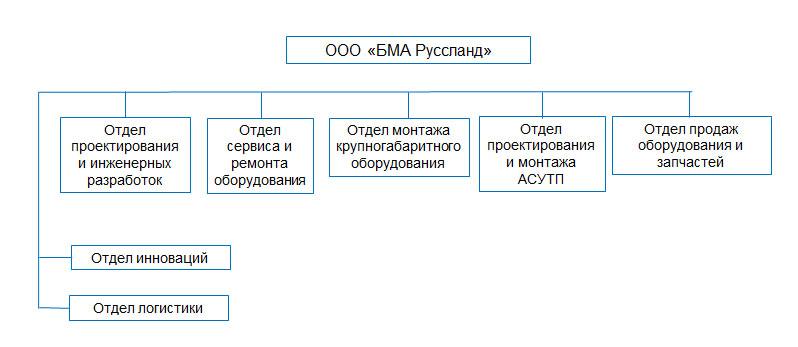 tablestructura-company